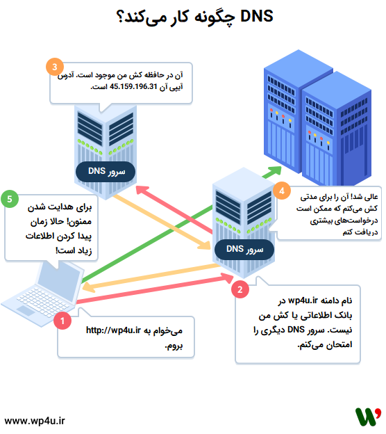 DNS چیست و چطور عمل میکند